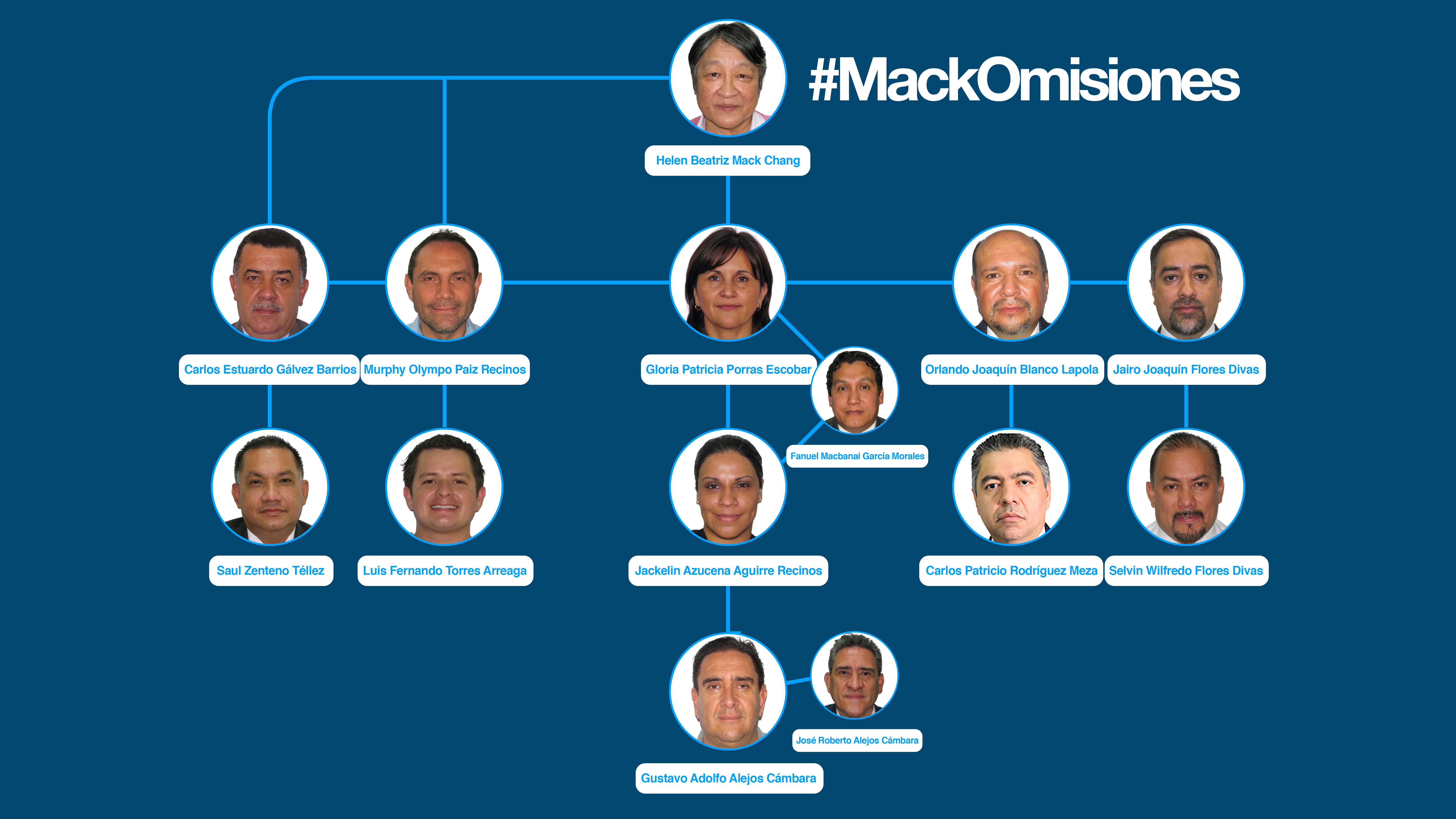 #MackOmisiones